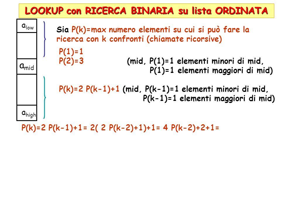 LOOKUP con RICERCA BINARIA su lista ORDINATA a low a high a mid Sia P(k)=max numero elementi su cui si può fare la ricerca con k confronti (chiamate r