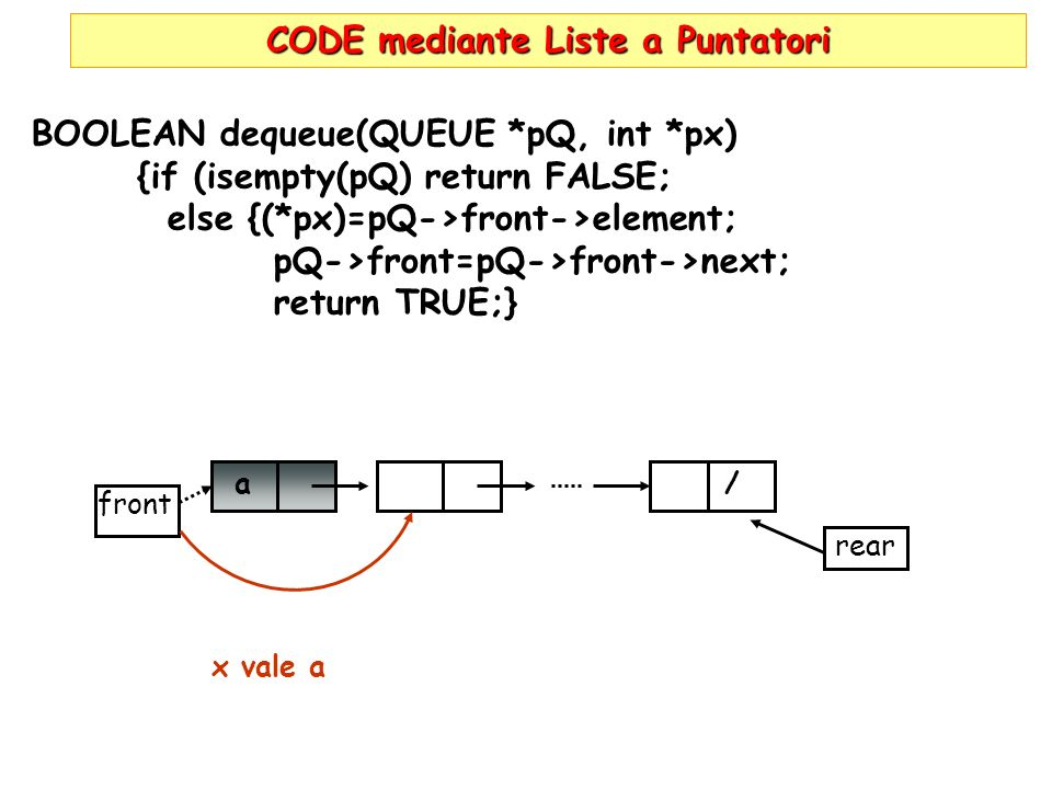 CODE mediante Liste a Puntatori BOOLEAN dequeue(QUEUE *pQ, int *px) {if (isempty(pQ) return FALSE; else {(*px)=pQ->front->element; pQ->front=pQ->front->next; return TRUE;} front rear / a x vale a