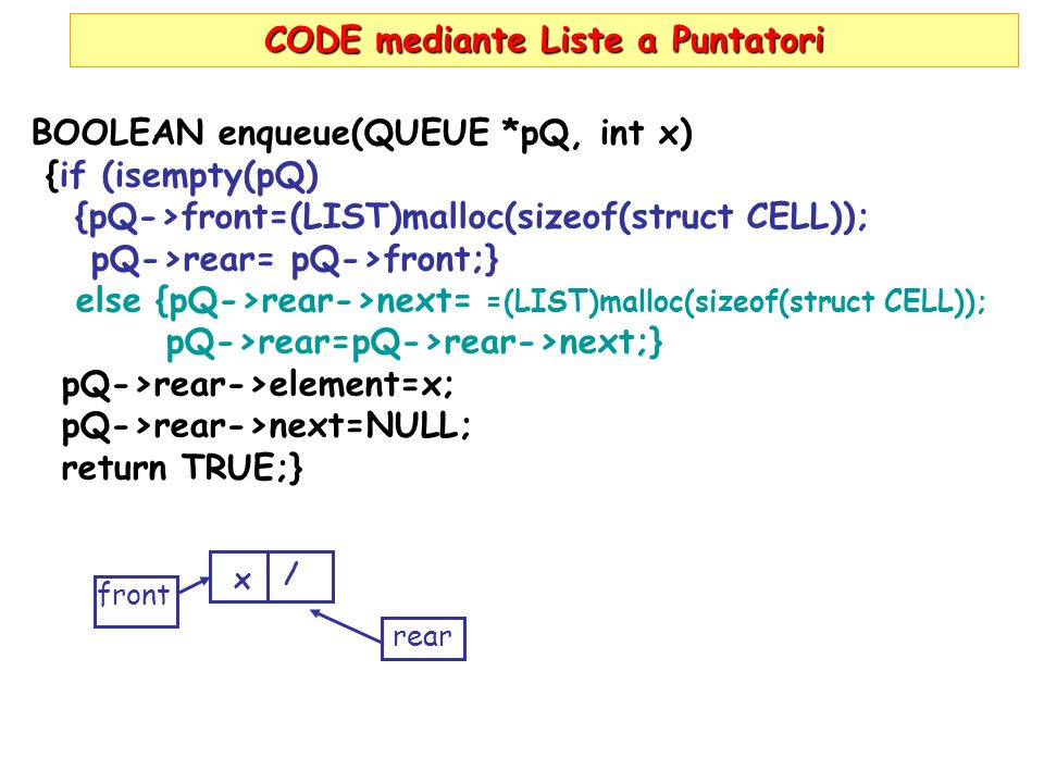 CODE mediante Liste a Puntatori BOOLEAN enqueue(QUEUE *pQ, int x) {if (isempty(pQ) {pQ->front=(LIST)malloc(sizeof(struct CELL)); pQ->rear= pQ->front;} else {pQ->rear->next= =(LIST)malloc(sizeof(struct CELL)); pQ->rear=pQ->rear->next;} pQ->rear->element=x; pQ->rear->next=NULL; return TRUE;} front rear / x