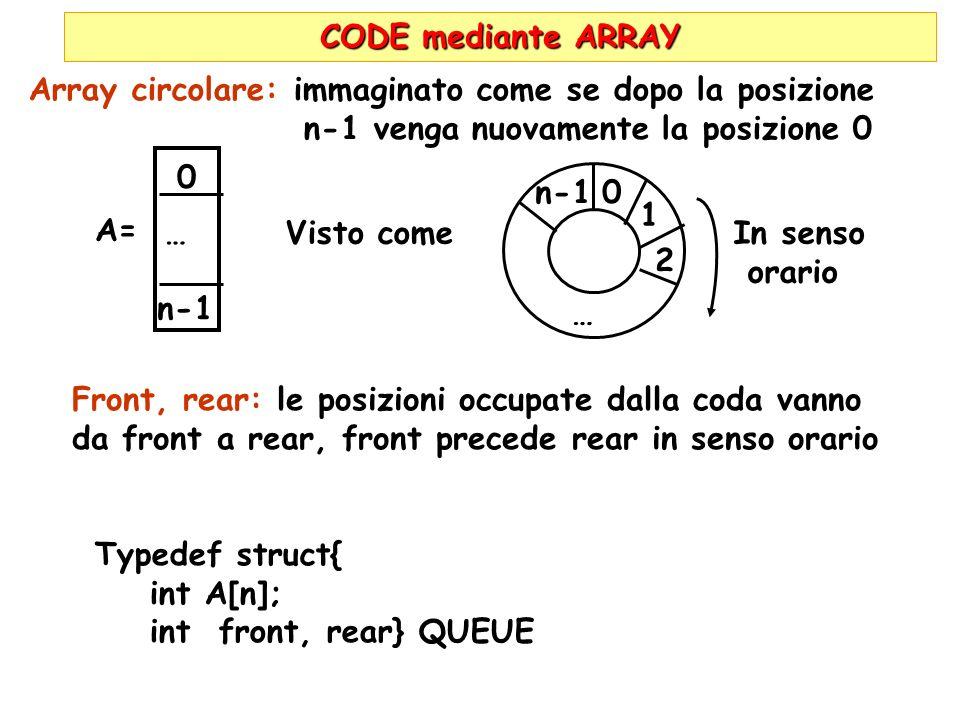 CODE mediante ARRAY Array circolare: immaginato come se dopo la posizione n-1 venga nuovamente la posizione 0 A= … 0 n-1 Visto comeIn senso orario n-1