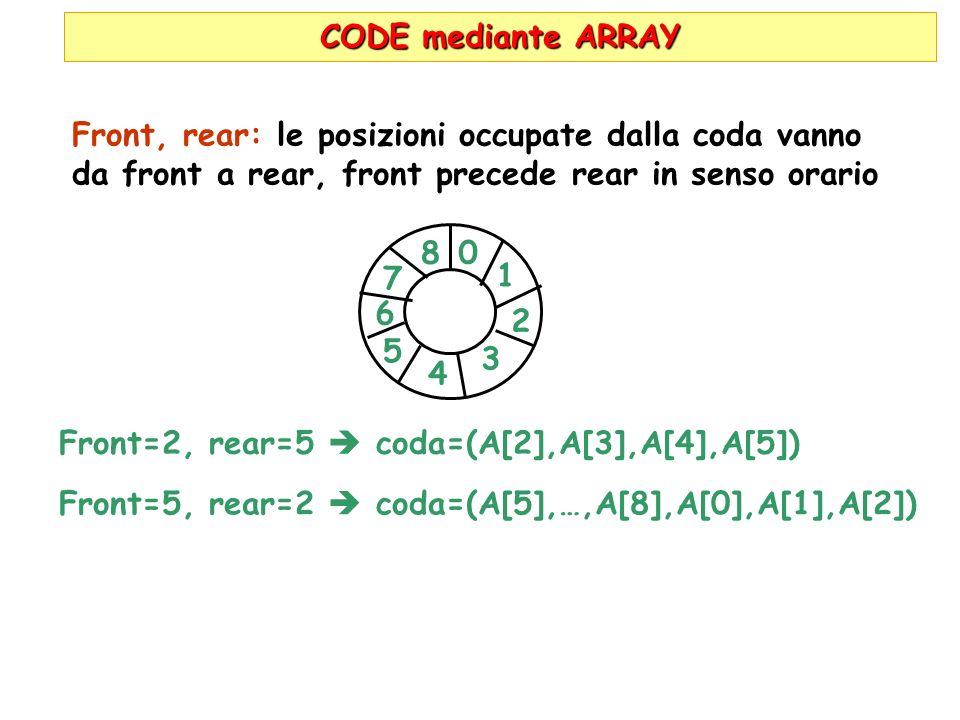 CODE mediante ARRAY Front, rear: le posizioni occupate dalla coda vanno da front a rear, front precede rear in senso orario 8 0 1 2 4 3 5 6 7 Front=2,