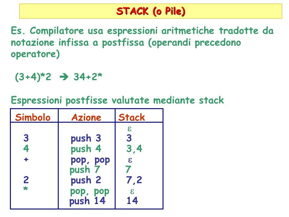 STACK (o Pile) Es. Compilatore usa espressioni aritmetiche tradotte da notazione infissa a postfissa (operandi precedono operatore) (3+4)*2 34+2* Espr