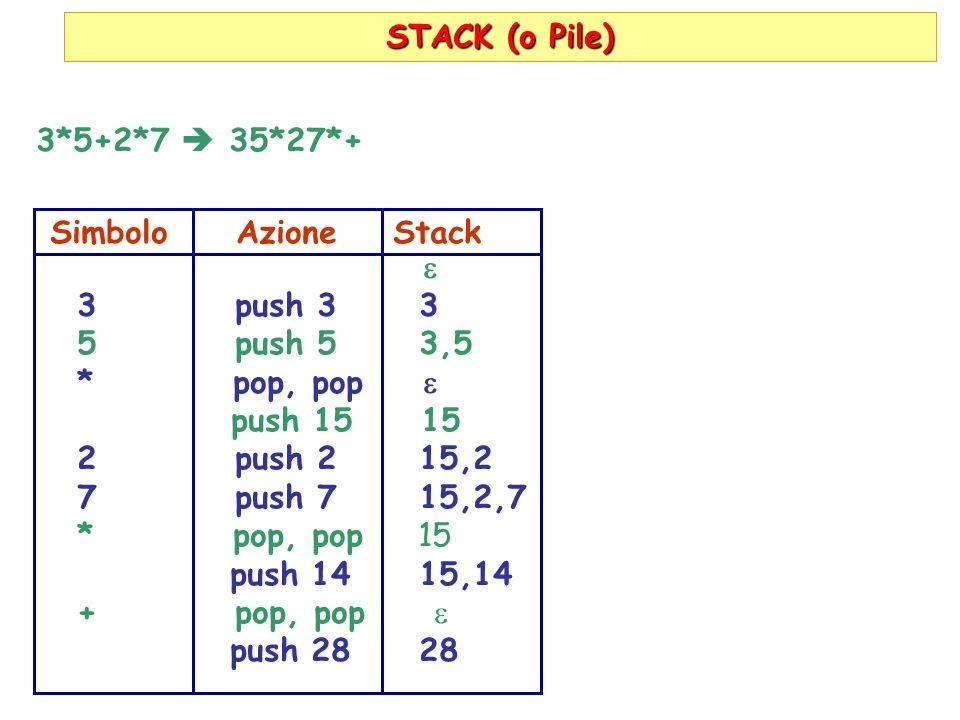 STACK (o Pile) 3*5+2*7 35*27*+ Simbolo Azione Stack 3 push 3 3 5 push 5 3,5 * pop, pop push 15 15 2 push 2 15,2 7 push 7 15,2,7 * pop, pop 15 push 14