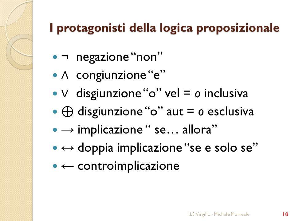 I protagonisti della logica proposizionale ¬ negazione non congiunzione e disgiunzione o vel = o inclusiva disgiunzione o aut = o esclusiva implicazio