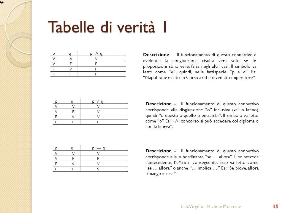 Tabelle di verità 1 I.I.S. Virgilio - Michele Morreale p q V V V F F F V F F F Descrizione – Il funzionamento di questo connettivo è evidente: la cong