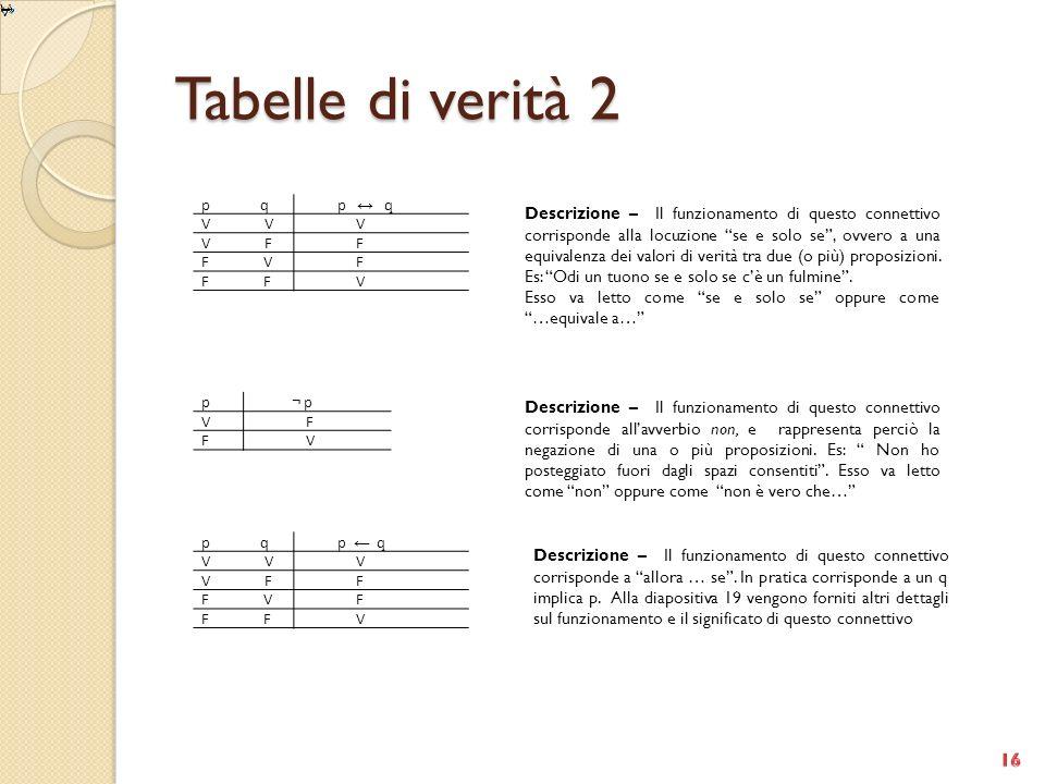 Tabelle di verità 2 Descrizione – Il funzionamento di questo connettivo corrisponde alla locuzione se e solo se, ovvero a una equivalenza dei valori d