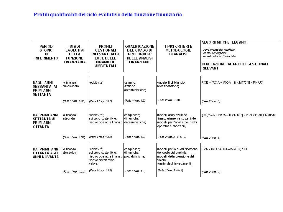 Profili qualificanti del ciclo evolutivo della funzione finanziaria