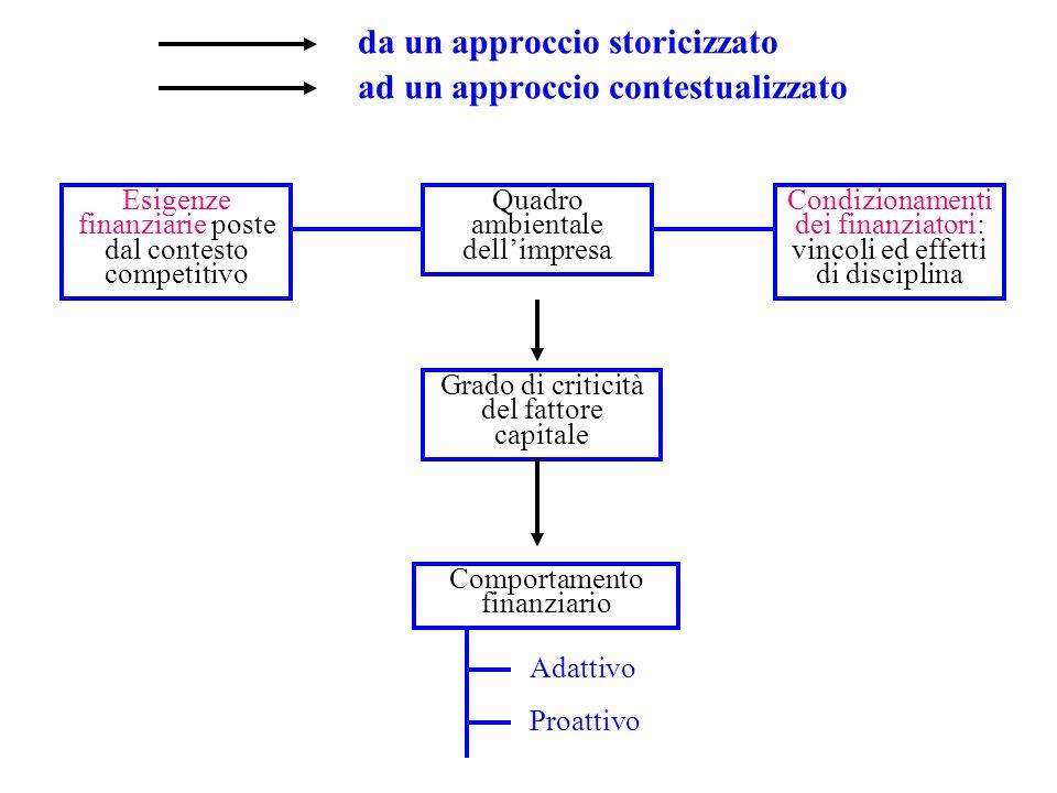 da un approccio storicizzato ad un approccio contestualizzato Condizionamenti dei finanziatori: vincoli ed effetti di disciplina Adattivo Proattivo Qu