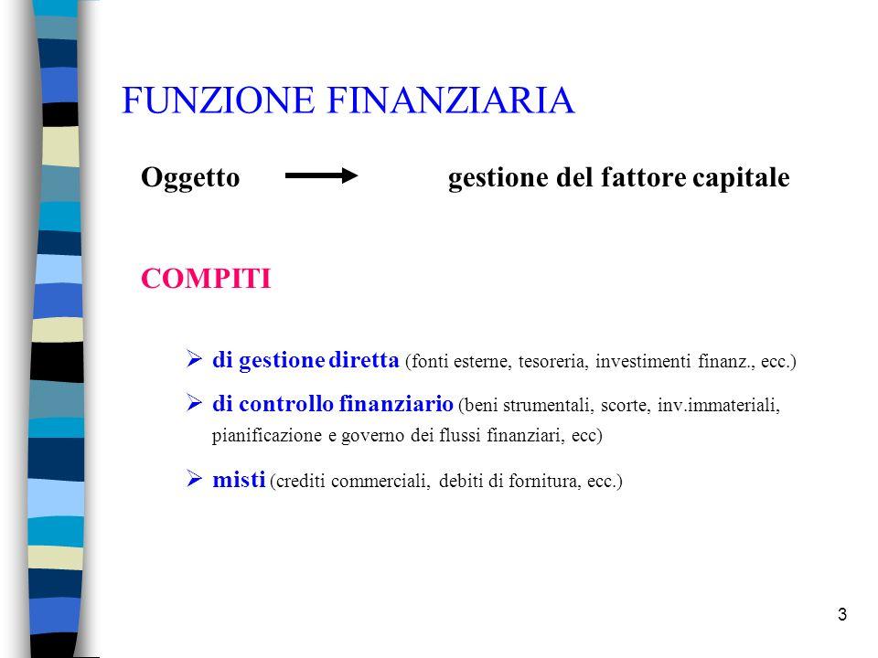 3 FUNZIONE FINANZIARIA Oggetto gestione del fattore capitale COMPITI di gestione diretta (fonti esterne, tesoreria, investimenti finanz., ecc.) di con