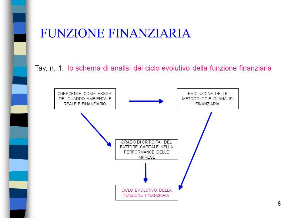 8 FUNZIONE FINANZIARIA CICLO EVOLUTIVO DELLA FUNZIONE FINANZIARIA Tav. n. 1: lo schema di analisi del ciclo evolutivo della funzione finanziaria GRADO