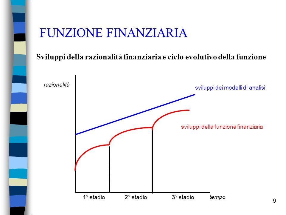 9 FUNZIONE FINANZIARIA Sviluppi della razionalità finanziaria e ciclo evolutivo della funzione sviluppi dei modelli di analisi sviluppi della funzione