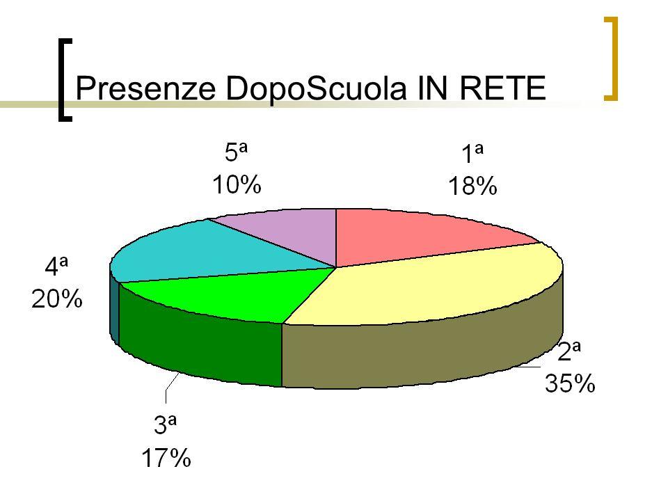 Presenze DopoScuola IN RETE