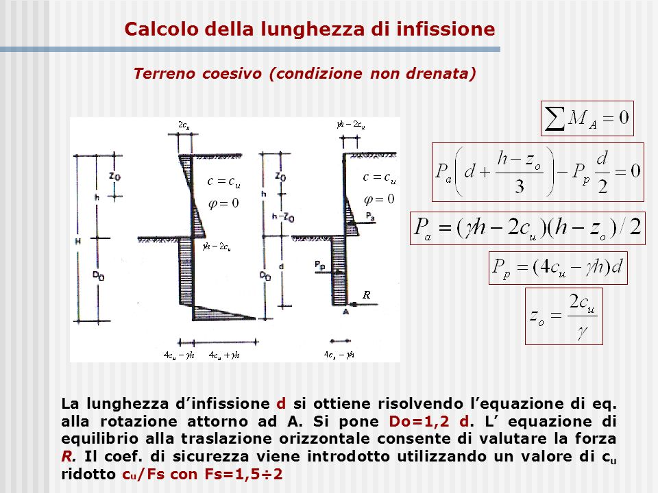 Calcolo della lunghezza di infissione Terreno coesivo (condizione non drenata) La lunghezza dinfissione d si ottiene risolvendo lequazione di eq. alla