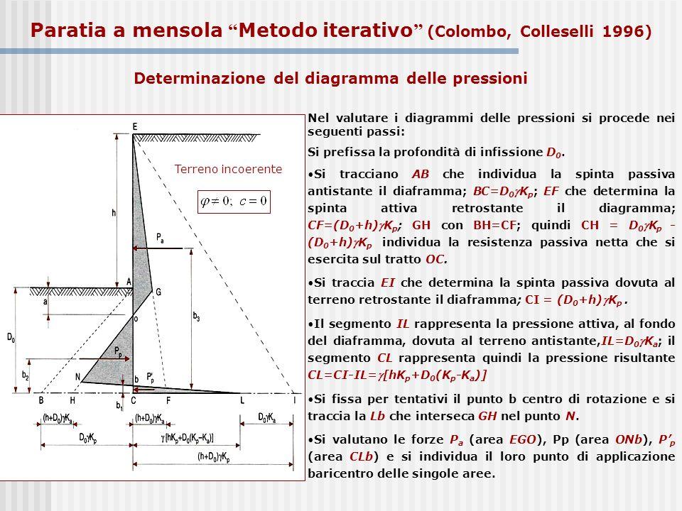 Terreno incoerente Nel valutare i diagrammi delle pressioni si procede nei seguenti passi: Si prefissa la profondità di infissione D 0. Si tracciano A