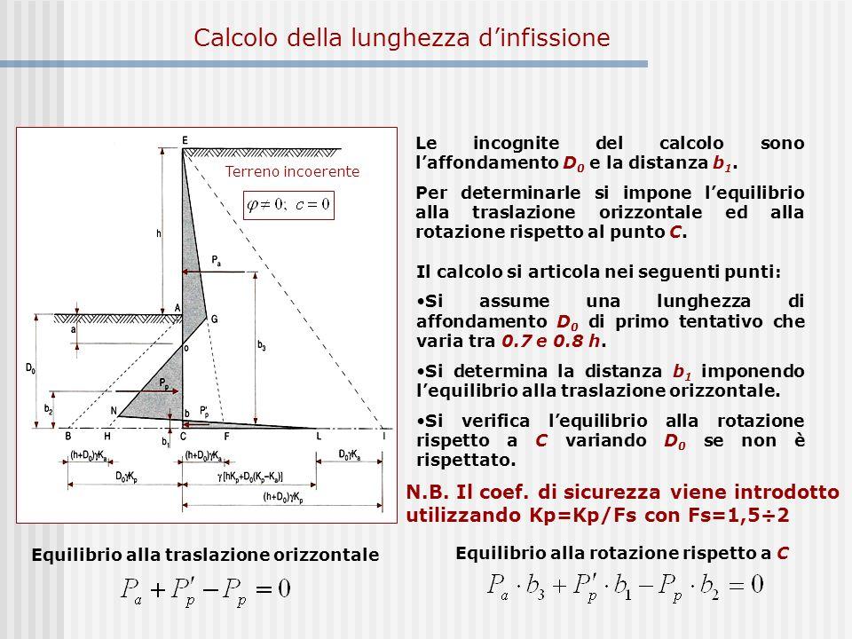 Le incognite del calcolo sono laffondamento D 0 e la distanza b 1. Per determinarle si impone lequilibrio alla traslazione orizzontale ed alla rotazio