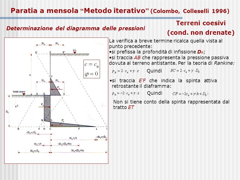 Determinazione del diagramma delle pressioni La verifica a breve termine ricalca quella vista al punto precedente: si prefissa la profondità di infiss