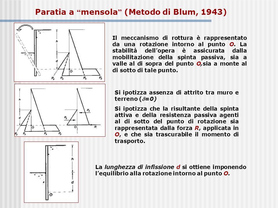 Il meccanismo di rottura è rappresentato da una rotazione intorno al punto O. La stabilità dellopera è assicurata dalla mobilitazione della spinta pas