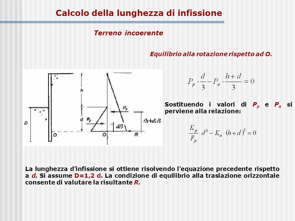 Calcolo della lunghezza di infissione Equilibrio alla rotazione rispetto ad O. Sostituendo i valori di P p e P a si perviene alla relazione: La lunghe