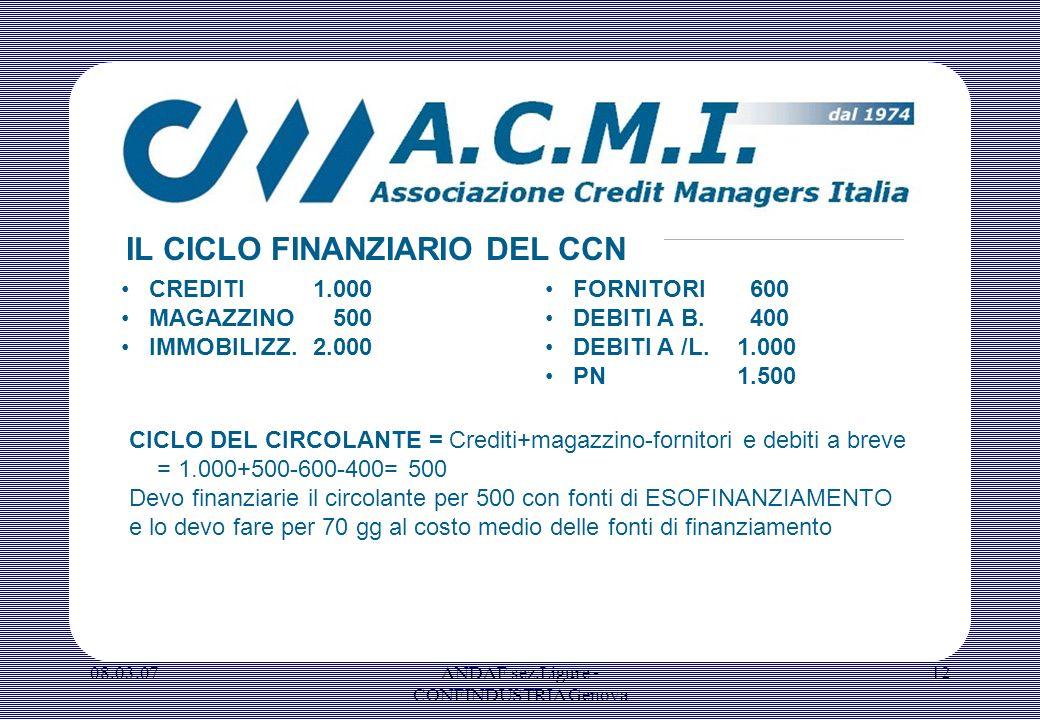 08.03.07ANDAF sez.Ligure - CONFINDUSTRIA Genova 12 CREDITI1.000 MAGAZZINO 500 IMMOBILIZZ.2.000 IL CICLO FINANZIARIO DEL CCN FORNITORI 600 DEBITI A B.