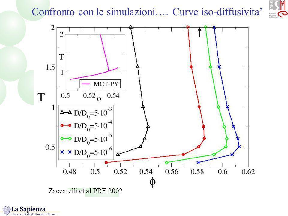 Isodiffusivity Confronto con le simulazioni…. Curve iso-diffusivita Zaccarelli et al PRE 2002