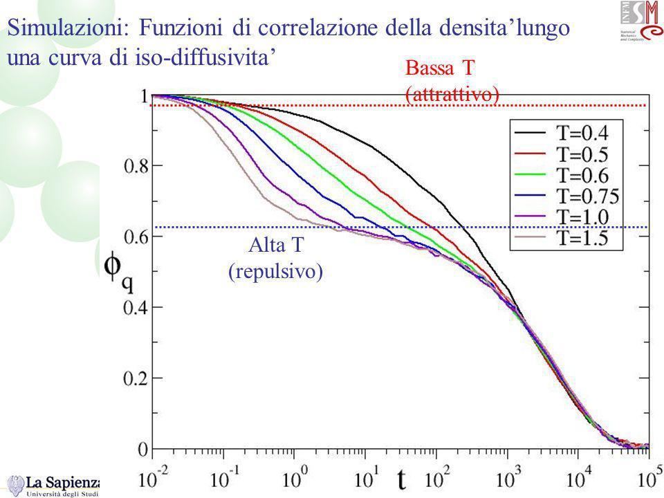Correlatori lungo la linea Simulazioni: Funzioni di correlazione della densitalungo una curva di iso-diffusivita Alta T (repulsivo) Bassa T (attrattivo)