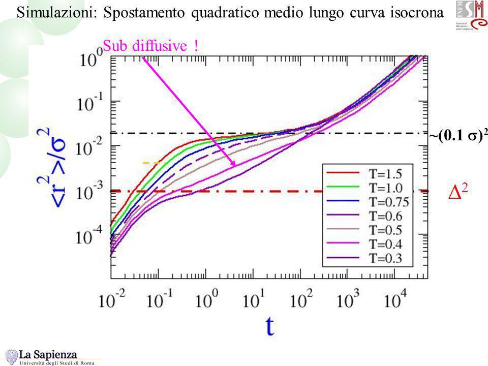 Sub diffusive ! ~(0.1 ) 2 R2 lungo la linea Simulazioni: Spostamento quadratico medio lungo curva isocrona