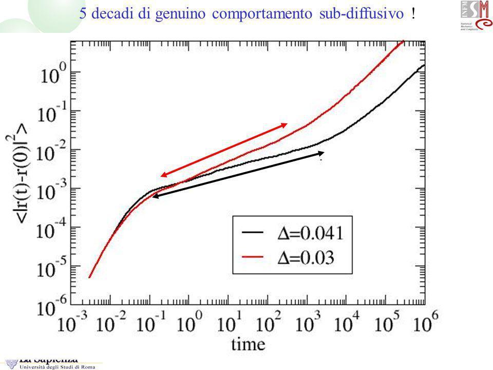 5 decadi di genuino comportamento sub-diffusivo ! MSD logaritmico