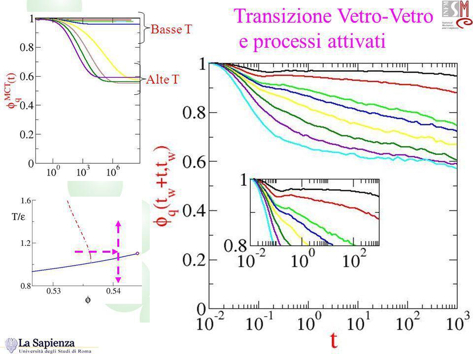 Glass glass Transizione Vetro-Vetro e processi attivati Basse T Alte T