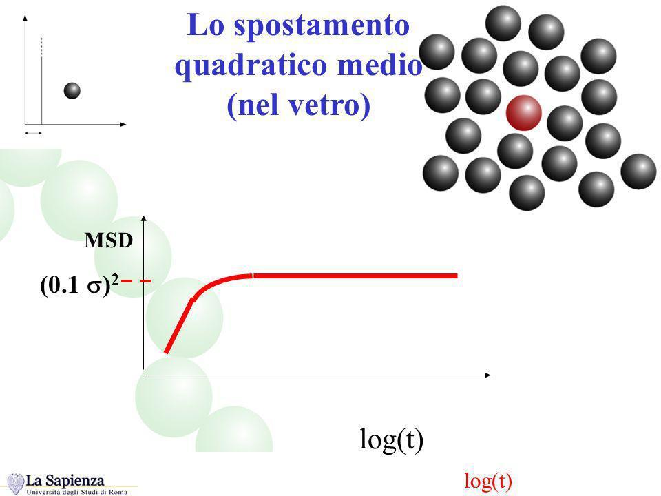 Lo spostamento quadratico medio (nel vetro) The MSD in HS log(t) (0.1 ) 2 MSD