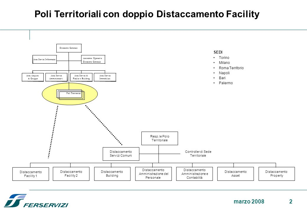 1marzo 2008 Sedi Territoriali – distaccamenti di Facility situazioni territoriali determinatesi a seguito dell'acquisizione da RFI, Italferr e Trenita