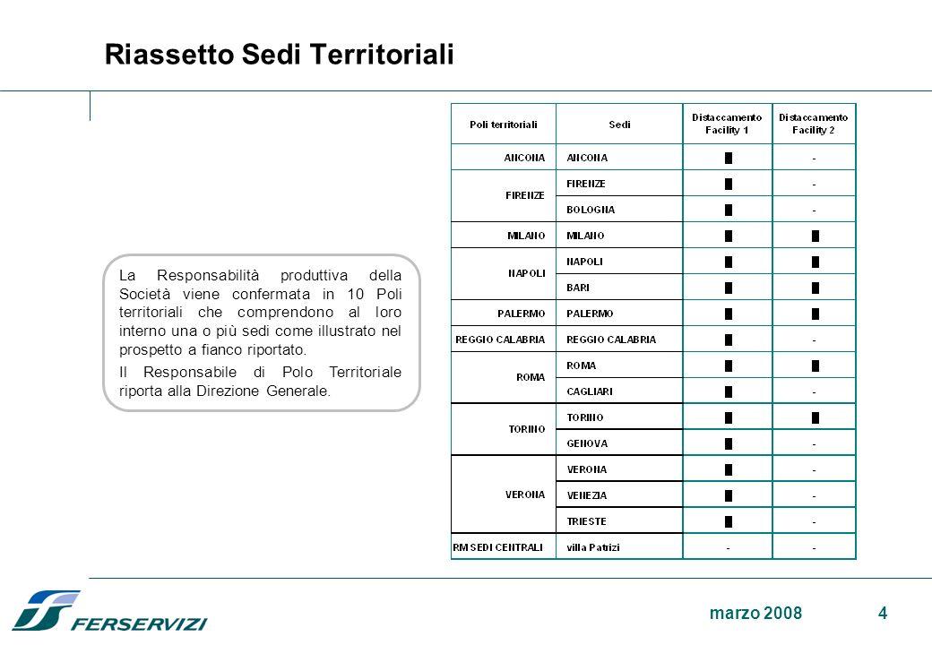 3marzo 2008 Resp.le Polo Territoriale Distaccamento Amministrazione del Personale Distaccamento Amministrazione e Contabilità Distaccamento Asset Dist