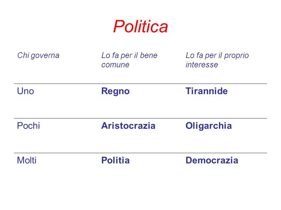 Politica Chi governaLo fa per il bene comune Lo fa per il proprio interesse UnoRegnoTirannide PochiAristocraziaOligarchia MoltiPolitiaDemocrazia