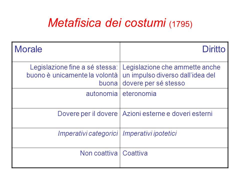 Metafisica dei costumi (1795) MoraleDiritto Legislazione fine a sé stessa: buono è unicamente la volontà buona Legislazione che ammette anche un impul