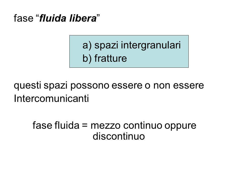 fase fluida libera a) spazi intergranulari b) fratture questi spazi possono essere o non essere Intercomunicanti fase fluida = mezzo continuo oppure d