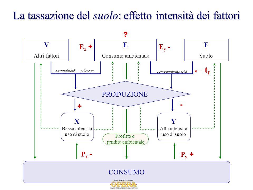 La tassazione del suolo: effetto intensità dei fattori E Consumo ambientale F Suolo complementarietà sostituibilità moderata CONSUMO PRODUZIONE V Altr