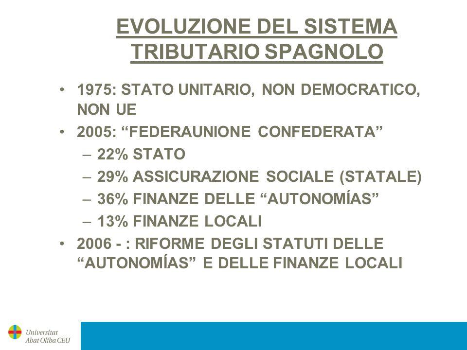 EVOLUZIONE DEL SISTEMA TRIBUTARIO SPAGNOLO 1975: STATO UNITARIO, NON DEMOCRATICO, NON UE 2005: FEDERAUNIONE CONFEDERATA –22% STATO –29% ASSICURAZIONE