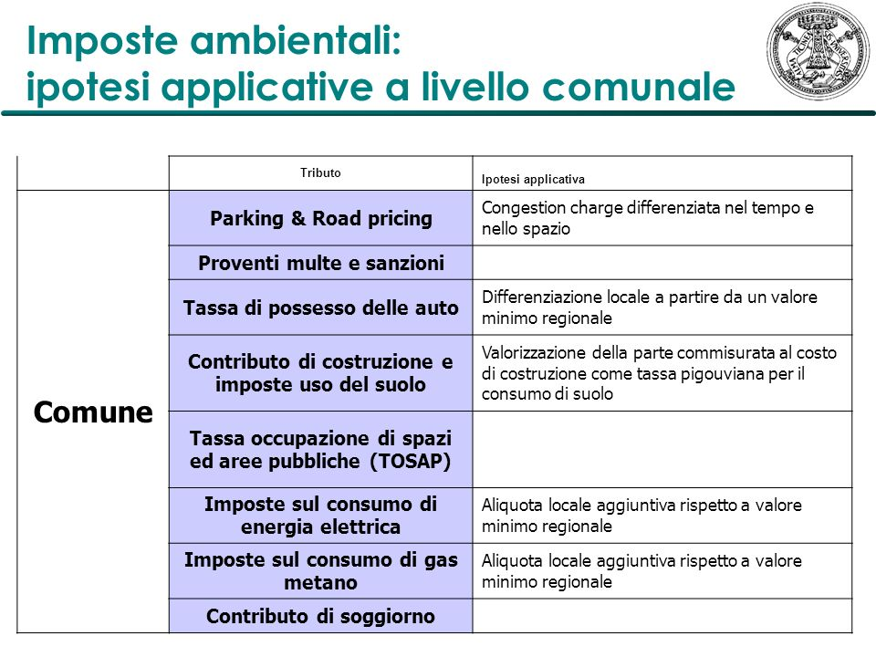 Imposte ambientali: ipotesi applicative a livello comunale Tributo Ipotesi applicativa Comune Parking & Road pricing Congestion charge differenziata n