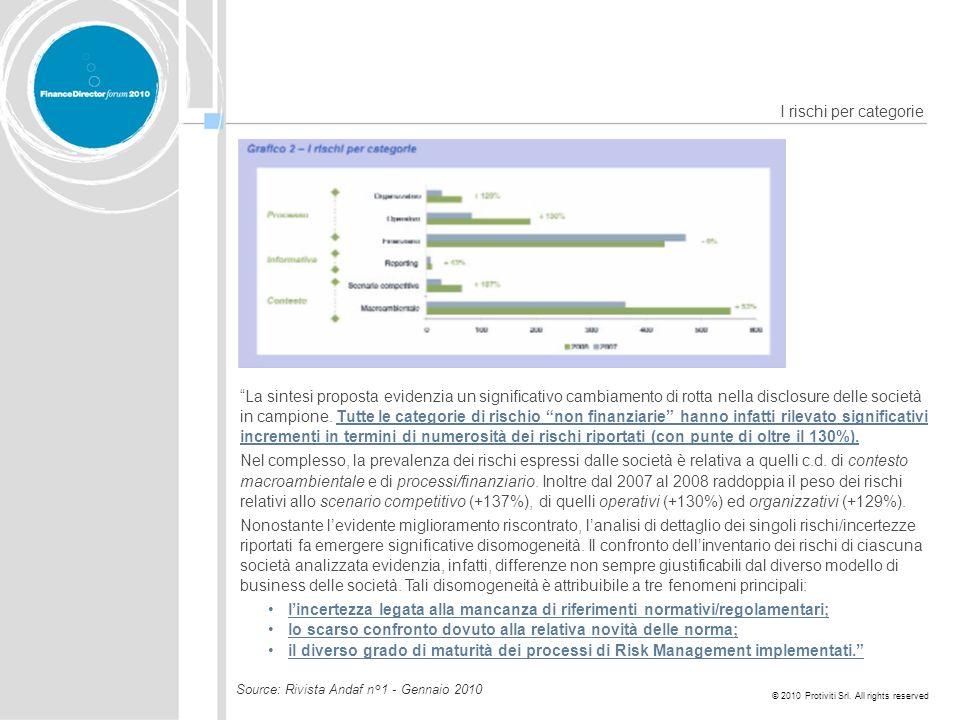© 2010 Protiviti Srl. All rights reserved I rischi per categorie La sintesi proposta evidenzia un significativo cambiamento di rotta nella disclosure