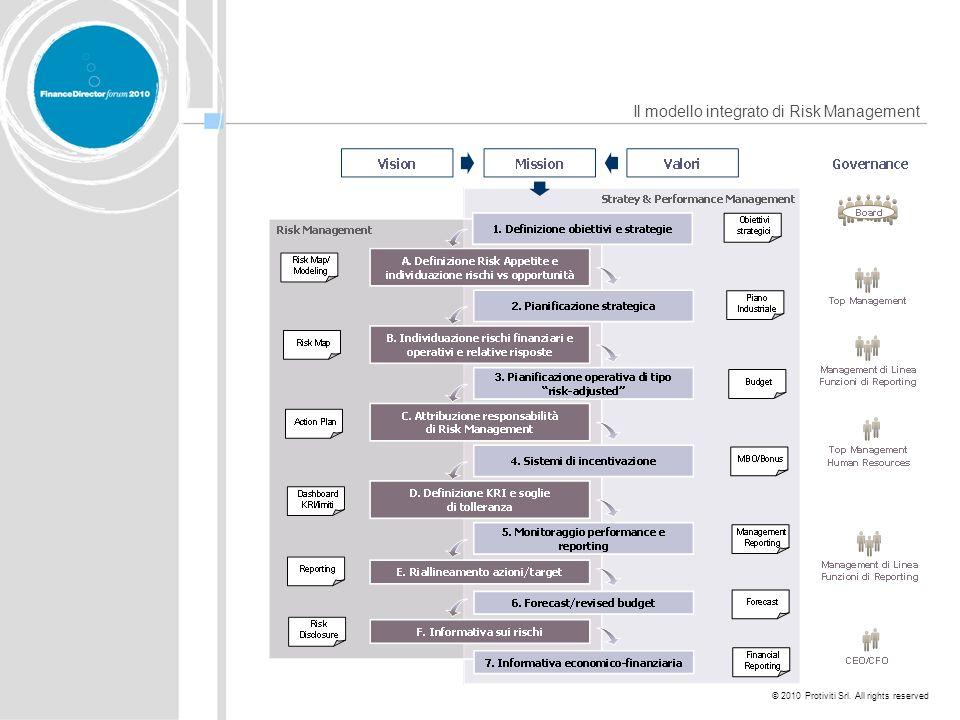 © 2010 Protiviti Srl. All rights reserved Il modello integrato di Risk Management
