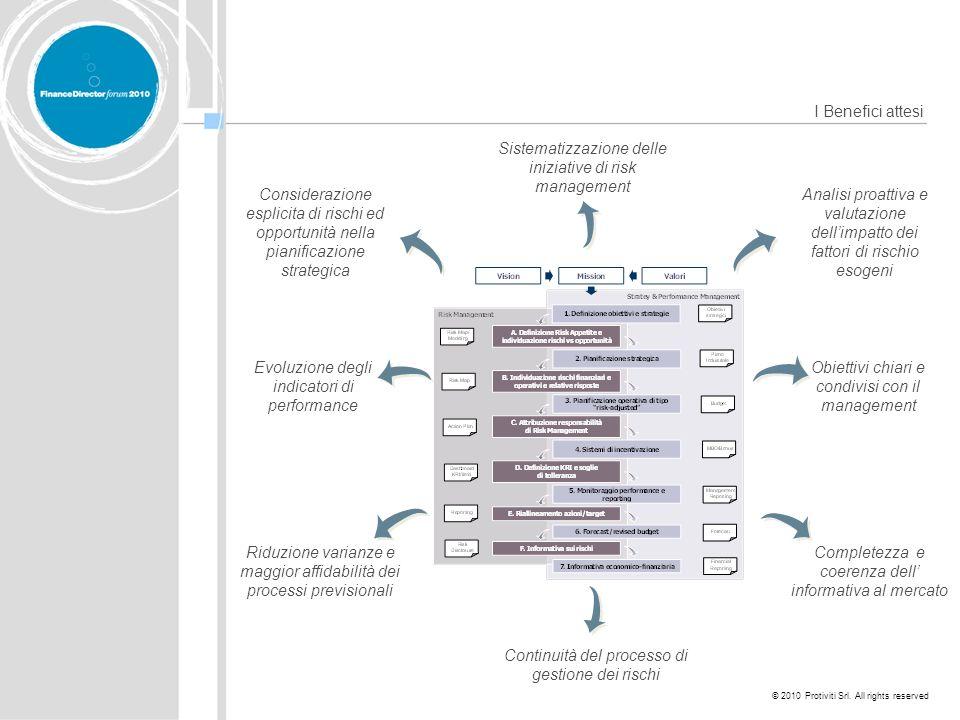 © 2010 Protiviti Srl. All rights reserved Analisi proattiva e valutazione dellimpatto dei fattori di rischio esogeni Continuità del processo di gestio