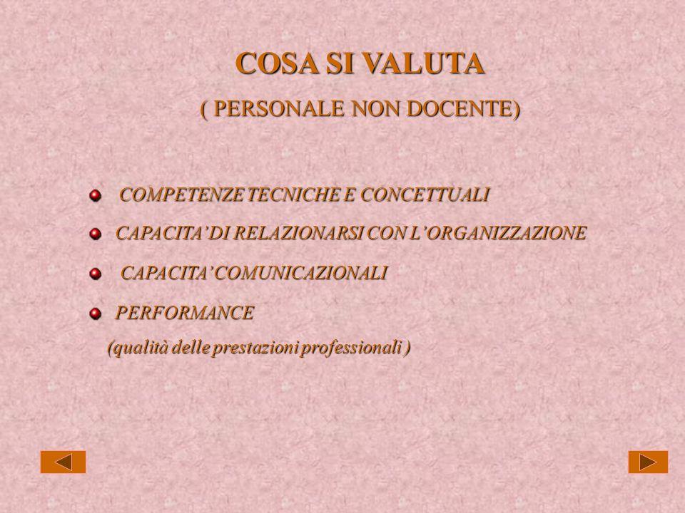 COSA SI VALUTA ( PERSONALE DOCENTE) COMPETENZE DIDATTICHE COMPETENZE DIDATTICHE CAPACITA DI RELAZIONARSI CON LORGANIZZAZIONE CAPACITA DI RELAZIONARSI CON LORGANIZZAZIONE CAPACITA COMUNICAZIONALI CAPACITA COMUNICAZIONALI PERFORMANCE PERFORMANCE (qualità delle prestazioni professionali – contributo al raggiungimento (qualità delle prestazioni professionali – contributo al raggiungimento di migliori risultati degli allievi) di migliori risultati degli allievi)
