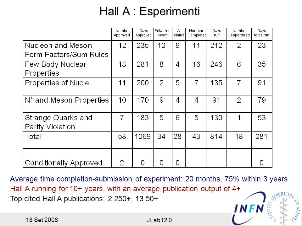 18 Set 2008 JLab12.0 Hall A : Esperimenti Average time completion-submission of experiment: 20 months, 75% within 3 years Hall A running for 10+ years, with an average publication output of 4+ Top cited Hall A publications: 2 250+, 13 50+