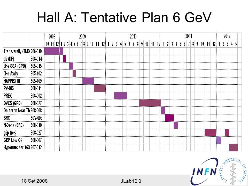 18 Set 2008 JLab12.0 Hall A: Upgrade per 11 GeV Existing Equipment Baseline ($2 M): DAQ per alta luminosità Beam line per migliore qualità del fascio e misura (Moller and Compton Polarimeter) Nuovo apparato ($2 M): Super BigBite Spectrometer: large acceptance, forward angle moderate momentum and angle resolutions versatile detectors Hadron PID