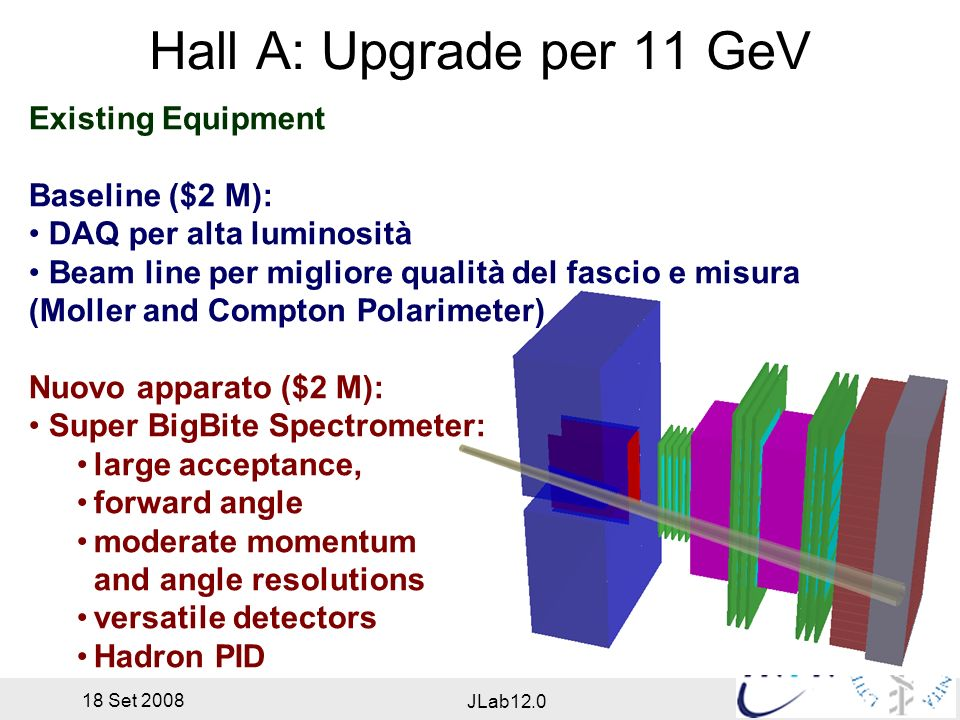 18 Set 2008 JLab12.0 Hall A: Upgrade per 11 GeV Existing Equipment Baseline ($2 M): DAQ per alta luminosità Beam line per migliore qualità del fascio e misura (Moller and Compton Polarimeter) Nuovo apparato ($2 M): Super BigBite Spectrometer: large acceptance, forward angle moderate momentum and angle resolutions versatile detectors Hadron PID