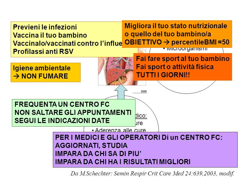 Fattori ambientali: Microorganismi Fumo passivo Nutrizione Genere Da M.Schechter: Semin Respir Crit Care Med 24:639,2003, modif. Trattamento medico: A