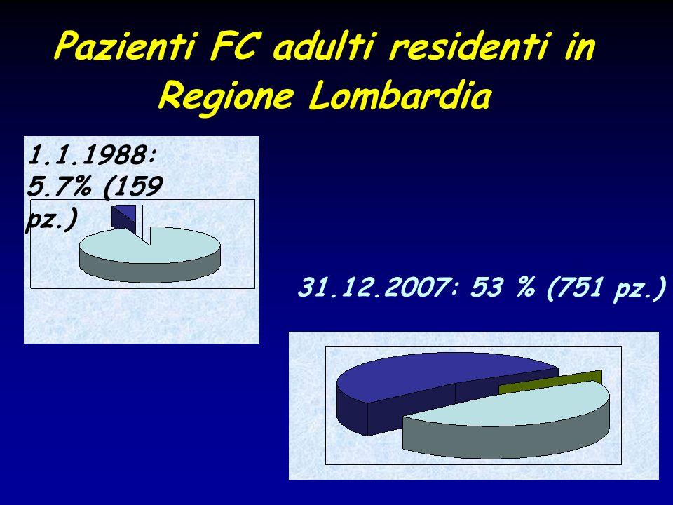 Pazienti FC adulti residenti in Regione Lombardia 1.1.1988: 5.7% (159 pz.) 31.12.2007: 53 % (751 pz.)