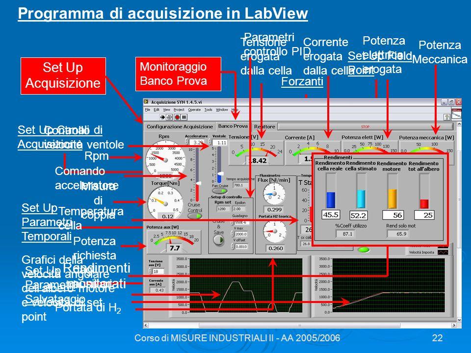 Corso di MISURE INDUSTRIALI II - AA 2005/200622 Programma di acquisizione in LabView Set Up Acquisizione Set Up Canali di Acquisizione Set Up Parametr