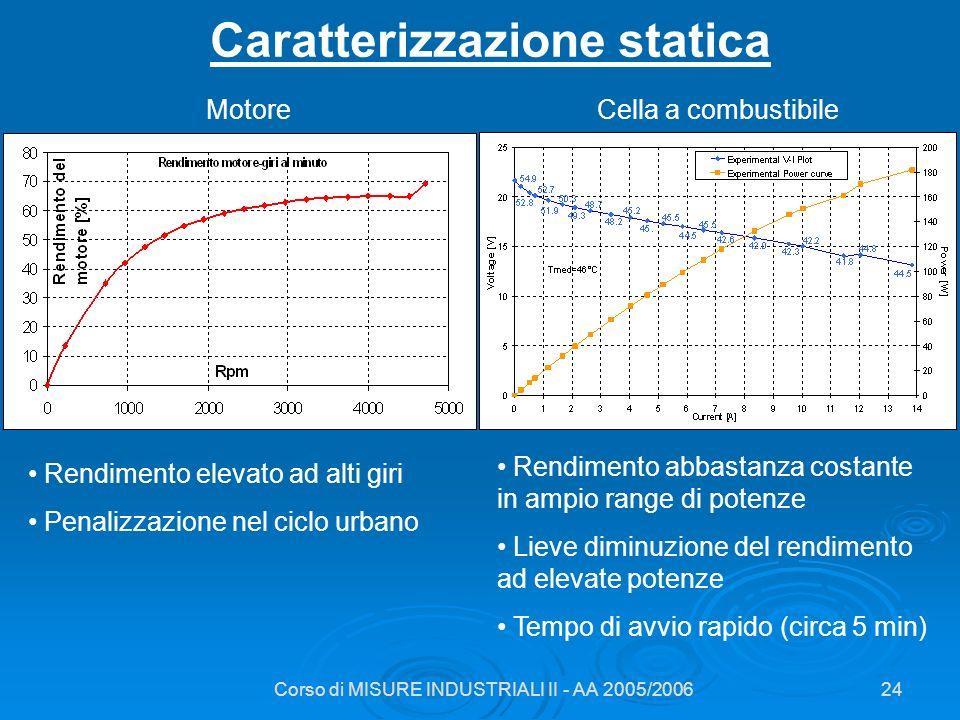 Corso di MISURE INDUSTRIALI II - AA 2005/200624 Caratterizzazione statica Rendimento elevato ad alti giri Penalizzazione nel ciclo urbano Rendimento a