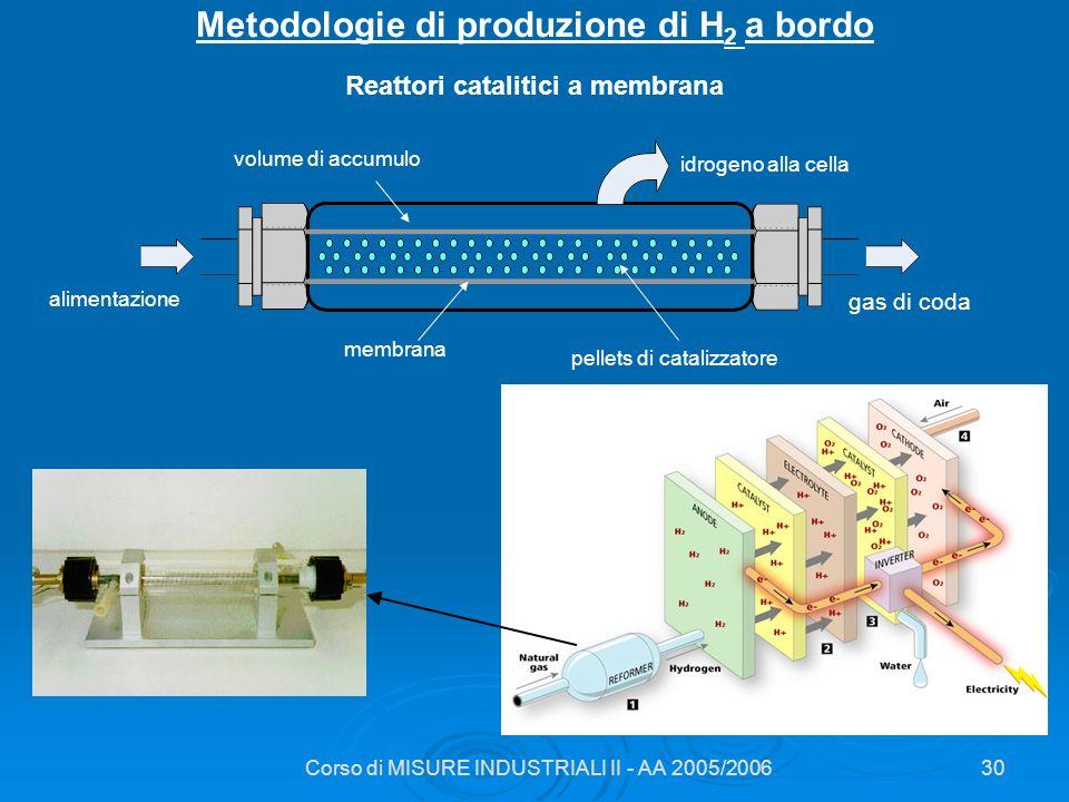 Corso di MISURE INDUSTRIALI II - AA 2005/200630 Metodologie di produzione di H 2 a bordo alimentazione membrana pellets di catalizzatore gas di coda v
