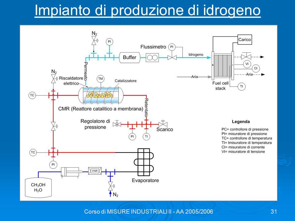 Corso di MISURE INDUSTRIALI II - AA 2005/200631 Impianto di produzione di idrogeno